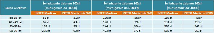 Bernat Ubezpieczenia INTER Medicus - tabela składek miesięcznych
