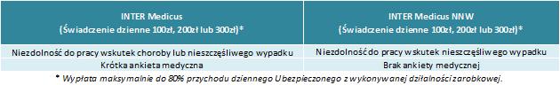 Bernat Ubezpieczenia INTER Medicus - warianty ubezpieczenia